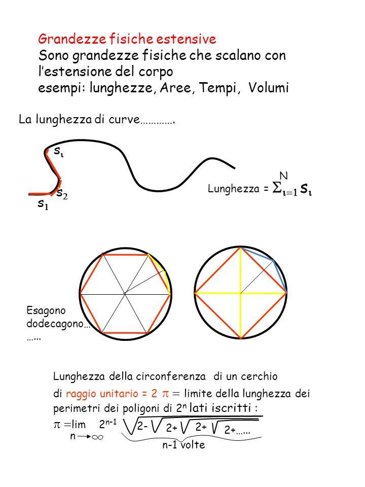 La lunghezza di curve………….s s s Lunghezza = s N Esagono dodecagono… …...