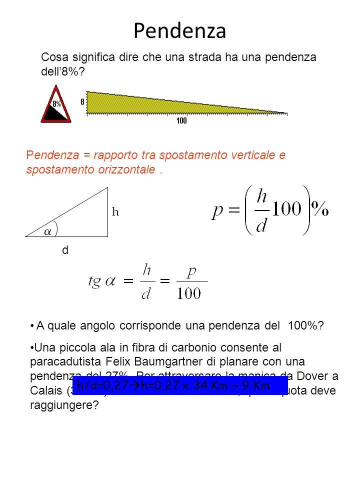 Pendenza Pendenza = rapporto tra spostamento verticale e spostamento orizzontale.