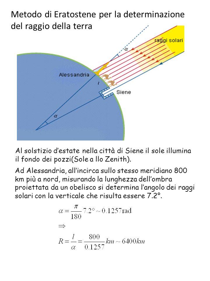 Metodo di Eratostene per la determinazione del raggio della terra Ad Alessandria, allincirca sullo stesso meridiano 800 km più a nord, misurando la lunghezza dellombra proiettata da un obelisco si determina langolo dei raggi solari con la verticale che risulta essere 7.2°.