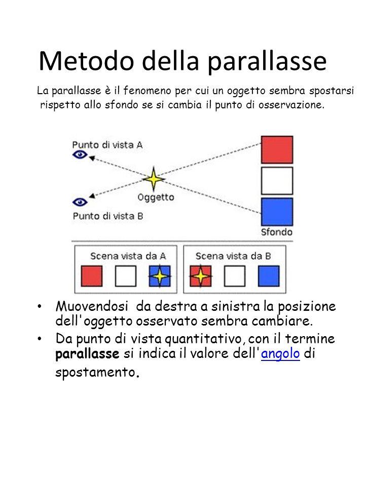 Metodo della parallasse La parallasse è il fenomeno per cui un oggetto sembra spostarsi rispetto allo sfondo se si cambia il punto di osservazione.