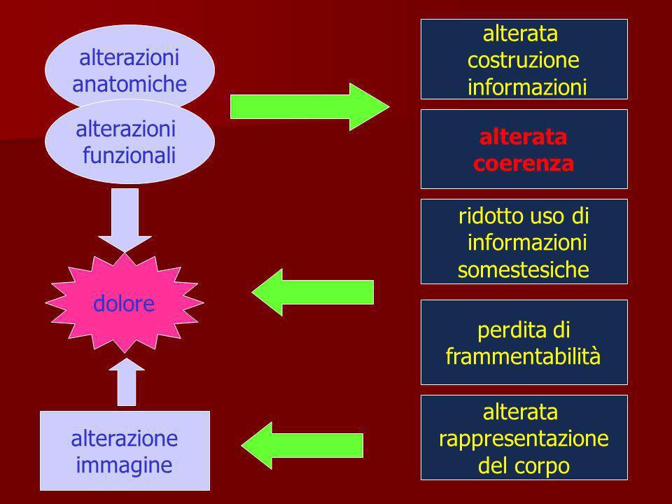 alterazioni anatomiche alterazioni funzionali dolore alterazione immagine alterata costruzione informazioni alterata coerenza ridotto uso di informazi