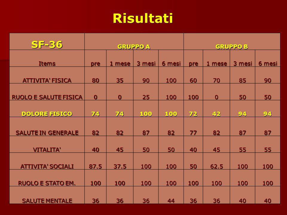 SF-36 GRUPPO A GRUPPO B Itemspre 1 mese 3 mesi 6 mesi pre 1 mese 3 mesi 6 mesi ATTIVITA' FISICA 80359010060708590 RUOLO E SALUTE FISICA 00251001000505