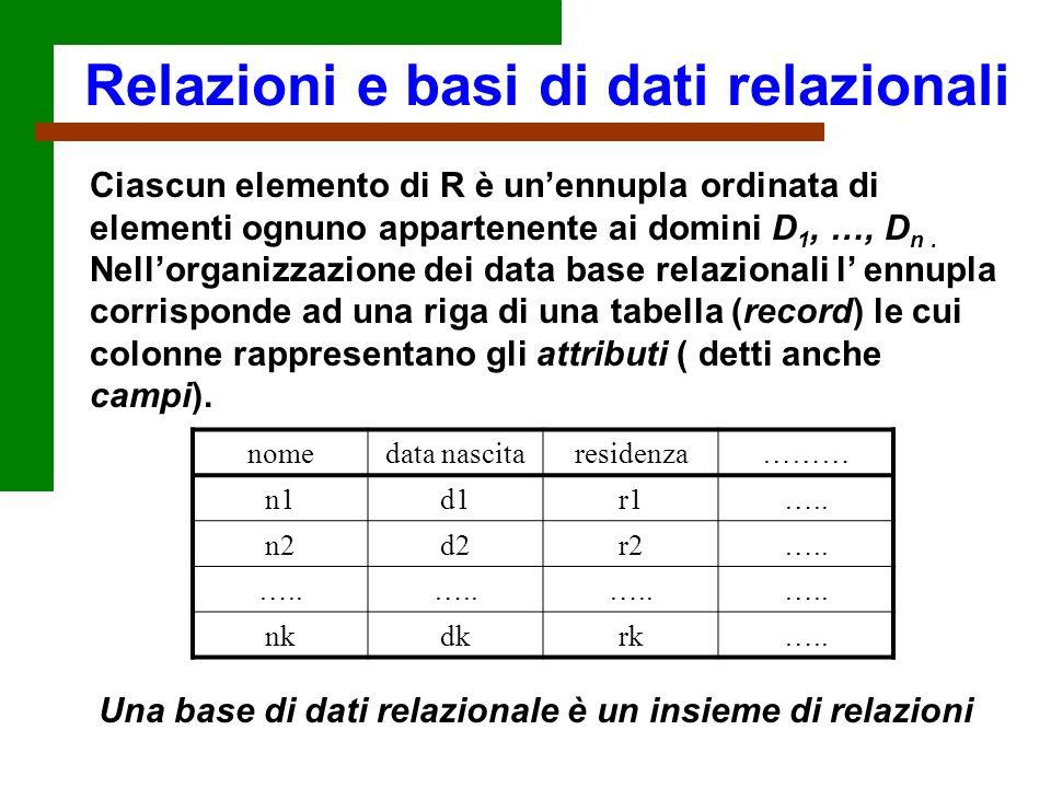 Ciascun elemento di R è unennupla ordinata di elementi ognuno appartenente ai domini D 1, …, D n. Nellorganizzazione dei data base relazionali l ennup