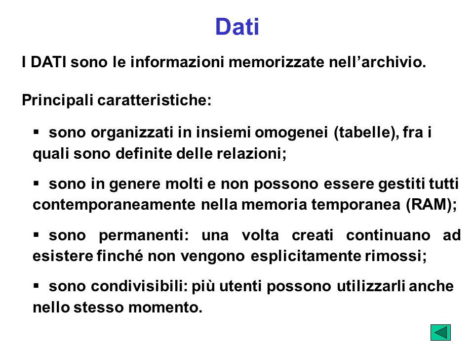 I DATI sono le informazioni memorizzate nellarchivio. Principali caratteristiche: sono organizzati in insiemi omogenei (tabelle), fra i quali sono def