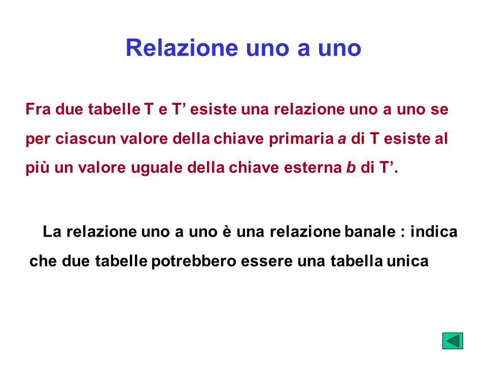Fra due tabelle T e T esiste una relazione uno a uno se per ciascun valore della chiave primaria a di T esiste al più un valore uguale della chiave es