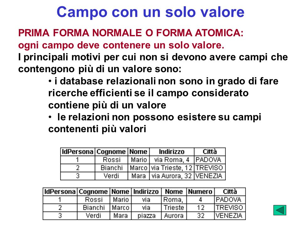 Campo con un solo valore PRIMA FORMA NORMALE O FORMA ATOMICA: ogni campo deve contenere un solo valore. I principali motivi per cui non si devono aver
