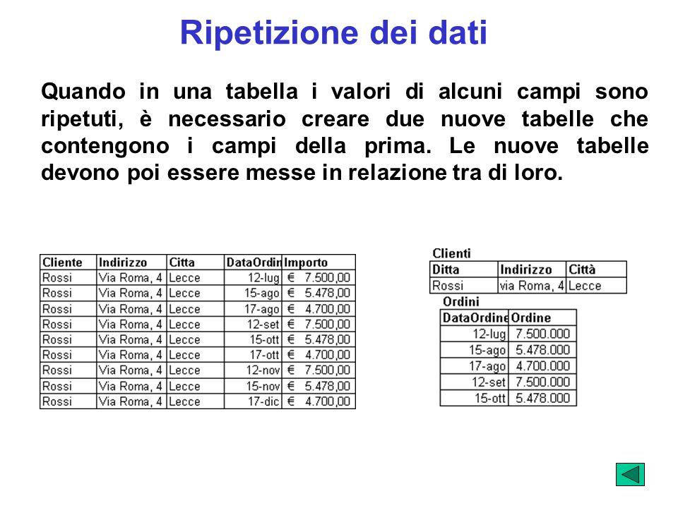 Ripetizione dei dati Quando in una tabella i valori di alcuni campi sono ripetuti, è necessario creare due nuove tabelle che contengono i campi della