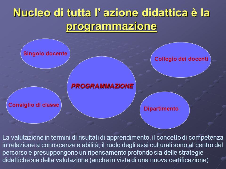 Nucleo di tutta l azione didattica è la programmazione Consiglio di classe Singolo docente Dipartimento Collegio dei docenti PROGRAMMAZIONE La valutaz