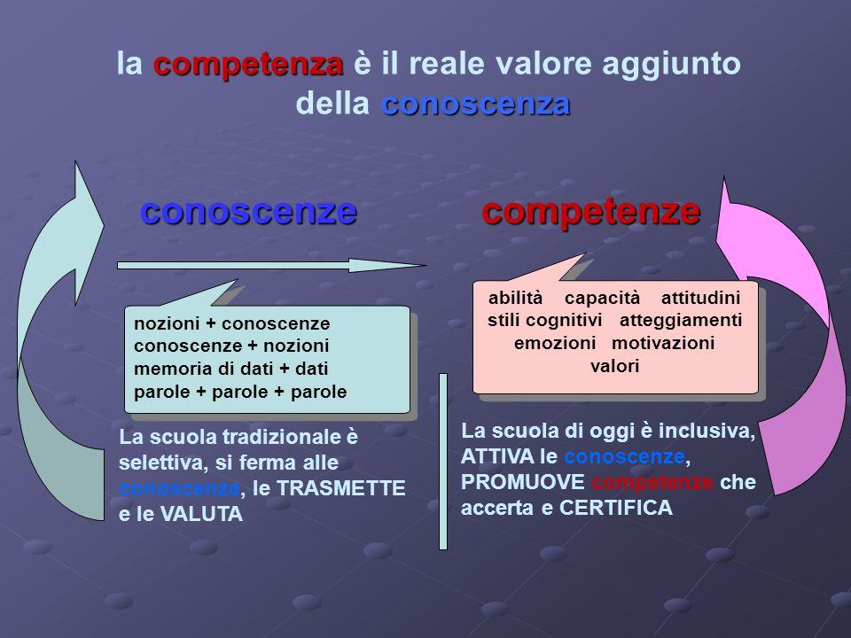 competenza conoscenza la competenza è il reale valore aggiunto della conoscenza conoscenzecompetenze La scuola tradizionale è selettiva, si ferma alle