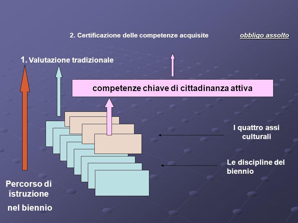 I quattro assi culturali competenze chiave di cittadinanza attiva Percorso di istruzione nel biennio obbligo assolto 2. Certificazione delle competenz