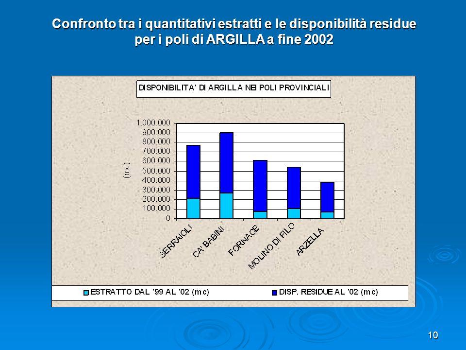 10 Confronto tra i quantitativi estratti e le disponibilità residue per i poli di ARGILLA a fine 2002
