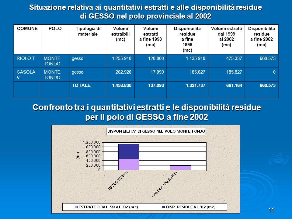 11 Situazione relativa ai quantitativi estratti e alle disponibilità residue di GESSO nel polo provinciale al 2002 COMUNEPOLOTipologia di materiale Vo