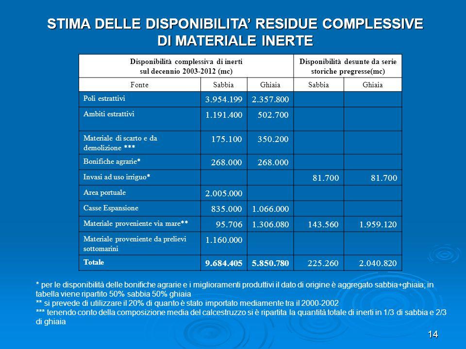 14 STIMA DELLE DISPONIBILITA RESIDUE COMPLESSIVE DI MATERIALE INERTE Disponibilità complessiva di inerti sul decennio 2003-2012 (mc) Disponibilità des