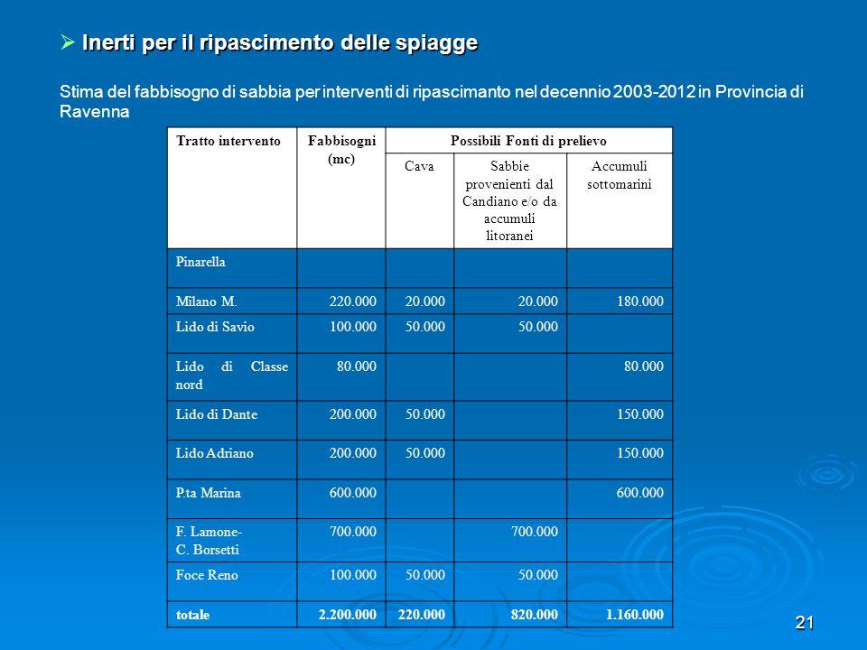 21 Inerti per il ripascimento delle spiagge Stima del fabbisogno di sabbia per interventi di ripascimanto nel decennio 2003-2012 in Provincia di Raven