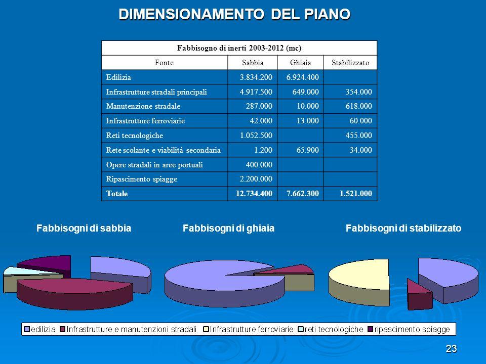 23 DIMENSIONAMENTO DEL PIANO Fabbisogno di inerti 2003-2012 (mc) FonteSabbiaGhiaiaStabilizzato Edilizia3.834.2006.924.400 Infrastrutture stradali prin