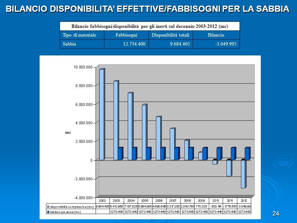 24 Bilancio fabbisogni/disponibilità per gli inerti sul decennio 2003-2012 (mc) Tipo di materialeFabbisogniDisponibilità totaliBilancio Sabbia12.734.4