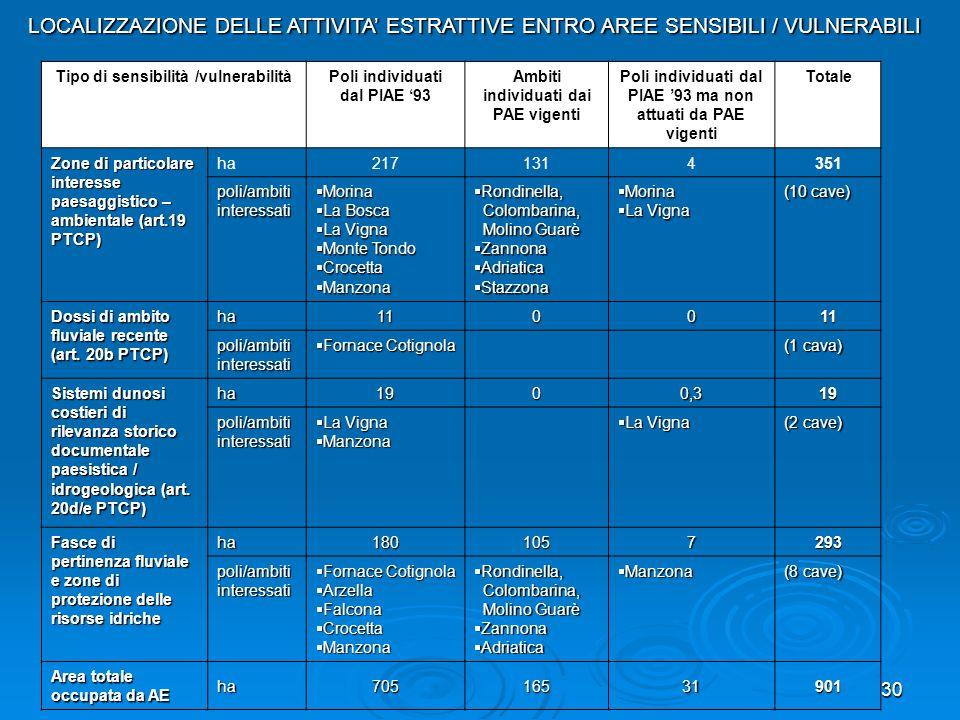 30 Tipo di sensibilità /vulnerabilitàPoli individuati dal PIAE 93 Ambiti individuati dai PAE vigenti Poli individuati dal PIAE 93 ma non attuati da PA