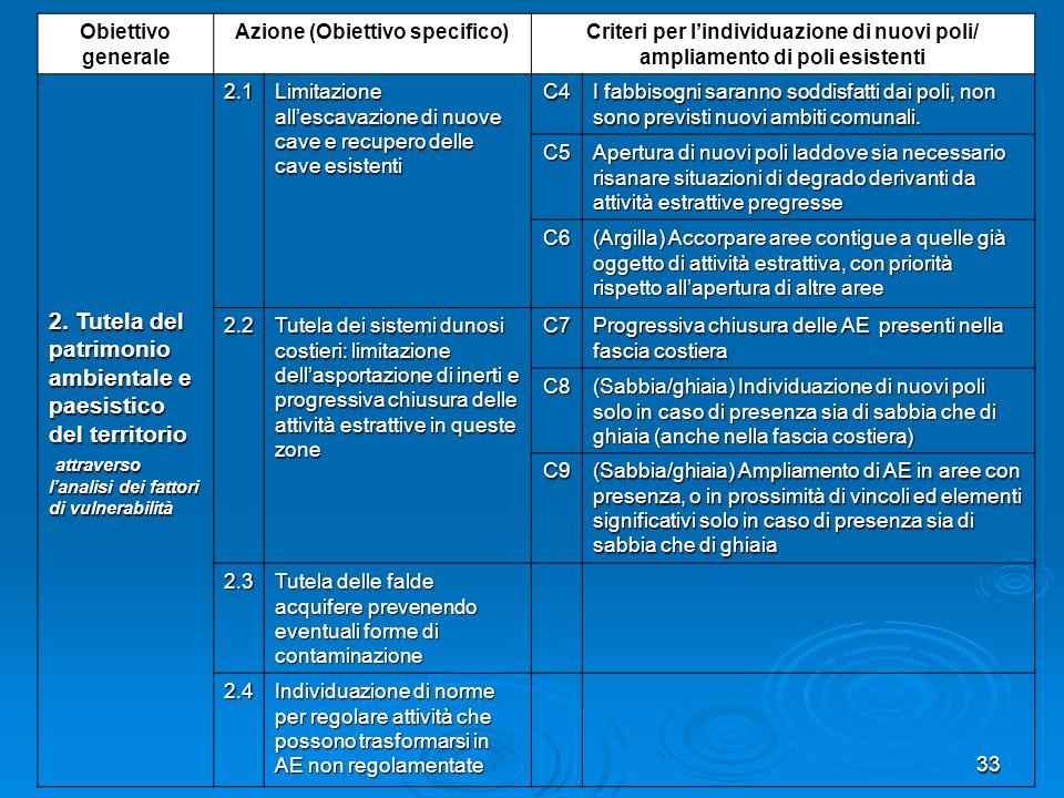 33 Obiettivo generale Azione (Obiettivo specifico)Criteri per lindividuazione di nuovi poli/ ampliamento di poli esistenti 2. Tutela del patrimonio am