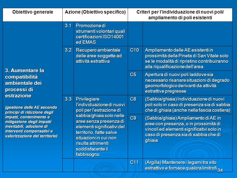 34 Obiettivo generaleAzione (Obiettivo specifico)Criteri per lindividuazione di nuovi poli/ ampliamento di poli esistenti 3. Aumentare la compatibilit