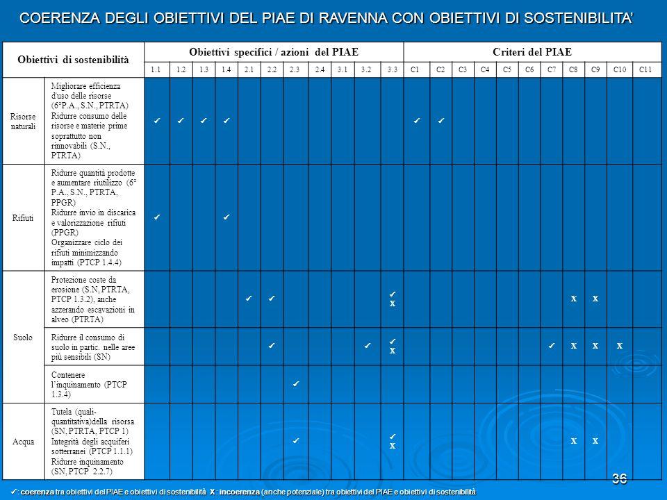 36 Obiettivi di sostenibilità Obiettivi specifici / azioni del PIAE Criteri del PIAE 1.11.21.31.42.12.22.32.43.13.23.3C1C2C3C4C5C6C7C8C9C10C11 Risorse