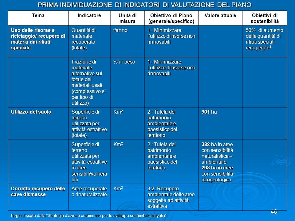 40 TemaIndicatoreUnità di misura Obiettivo di Piano (generale/specifico) Valore attualeObiettivi di sostenibilità Uso delle risorse e riciclaggio/ rec
