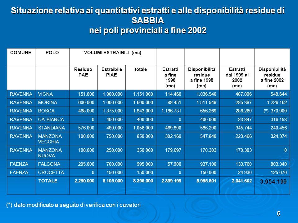5 COMUNEPOLOVOLUMI ESTRAIBILI (mc) Residuo PAE Estraibile PIAE totaleEstratti a fine 1998 (mc) Disponibilità residue a fine 1998 (mc) Estratti dal 199