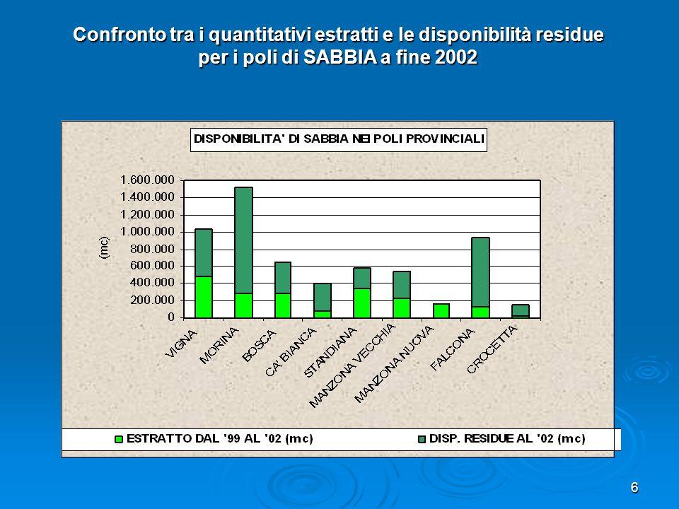 6 Confronto tra i quantitativi estratti e le disponibilità residue per i poli di SABBIA a fine 2002