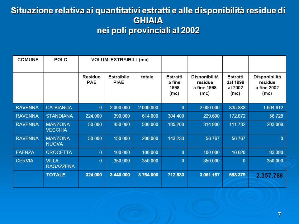 7 COMUNEPOLOVOLUMI ESTRAIBILI (mc) Residuo PAE Estraibile PIAE totaleEstratti a fine 1998 (mc) Disponibilità residue a fine 1998 (mc) Estratti dal 199