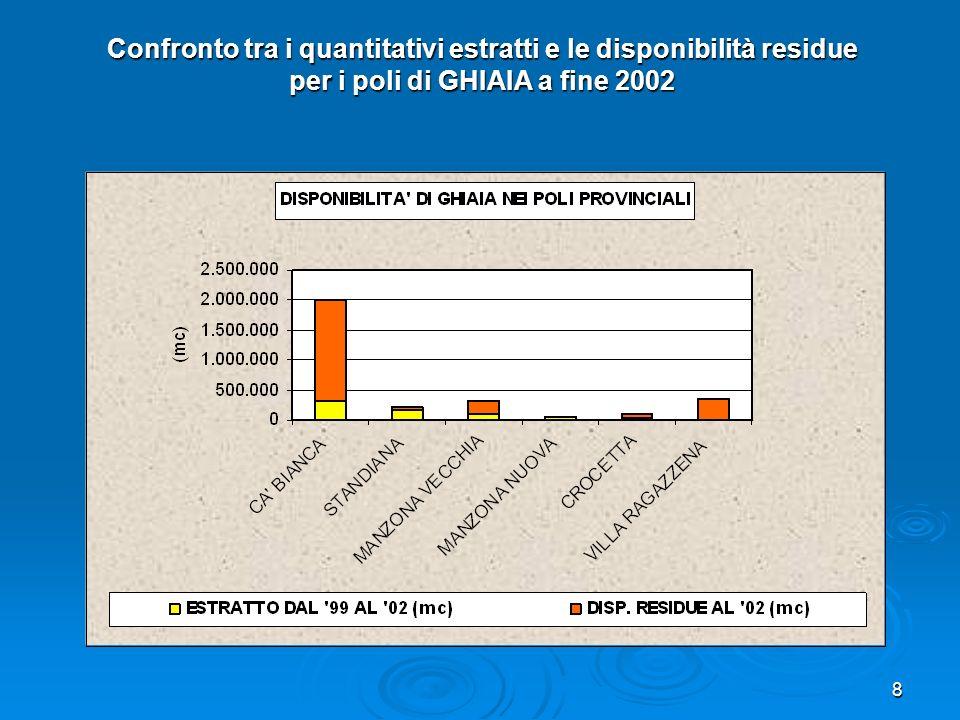 8 Confronto tra i quantitativi estratti e le disponibilità residue per i poli di GHIAIA a fine 2002