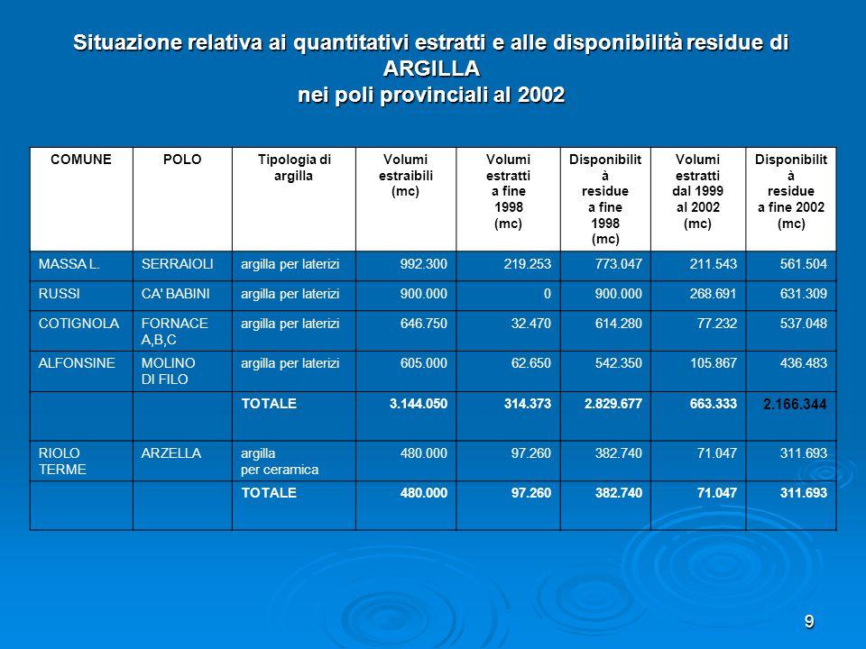 9 COMUNEPOLOTipologia di argilla Volumi estraibili (mc) Volumi estratti a fine 1998 (mc) Disponibilit à residue a fine 1998 (mc) Volumi estratti dal 1