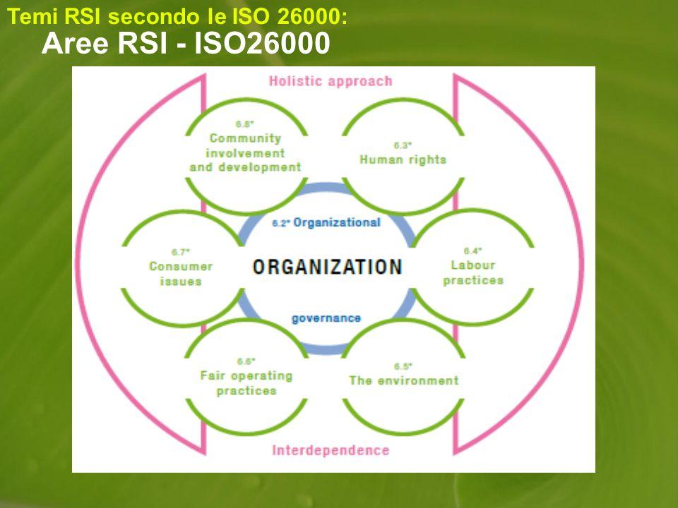 Aree RSI - ISO26000 Temi RSI secondo le ISO 26000: