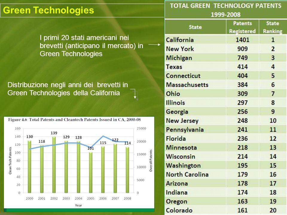 Green Technologies I primi 20 stati americani nei brevetti (anticipano il mercato) in Green Technologies Distribuzione negli anni dei brevetti in Green Technologies della California
