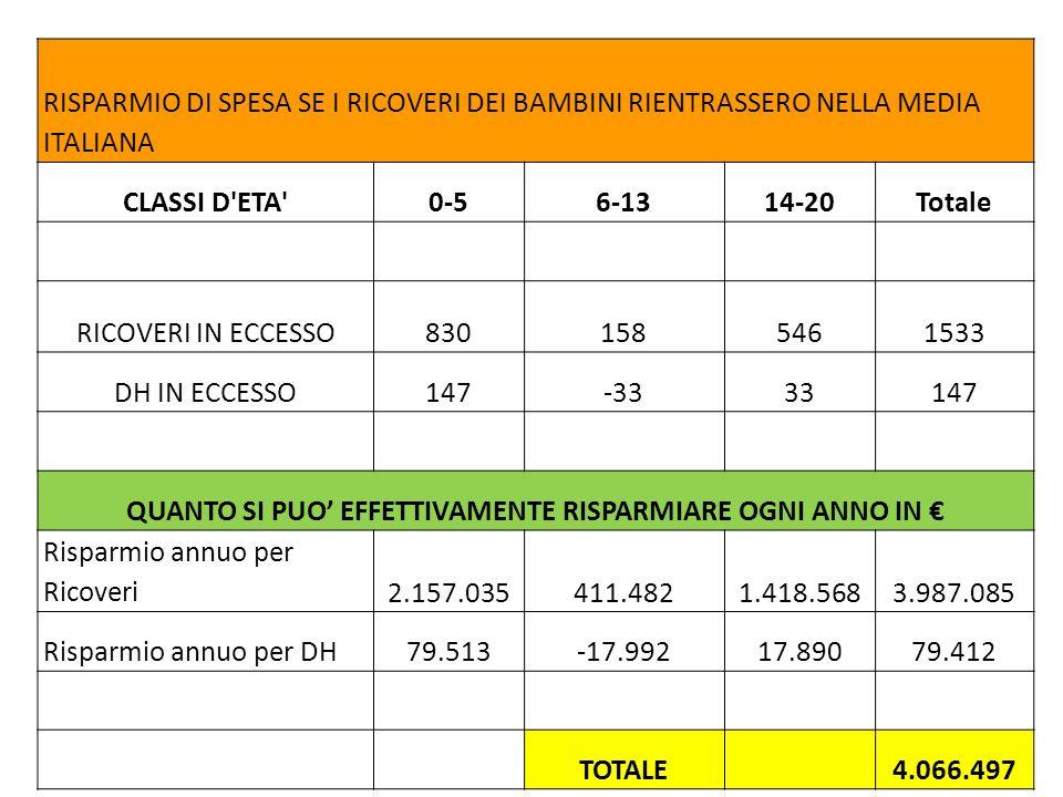 RISPARMIO DI SPESA SE I RICOVERI DEI BAMBINI RIENTRASSERO NELLA MEDIA ITALIANA CLASSI D'ETA'0-56-1314-20Totale RICOVERI IN ECCESSO8301585461533 DH IN