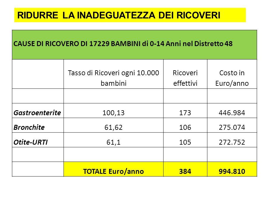 CAUSE DI RICOVERO DI 17229 BAMBINI di 0-14 Anni nel Distretto 48 Tasso di Ricoveri ogni 10.000 bambini Ricoveri effettivi Costo in Euro/anno Gastroent