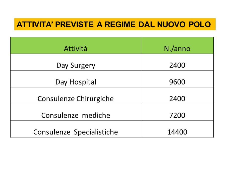 AttivitàN./anno Day Surgery2400 Day Hospital9600 Consulenze Chirurgiche2400 Consulenze mediche7200 Consulenze Specialistiche14400 ATTIVITA PREVISTE A