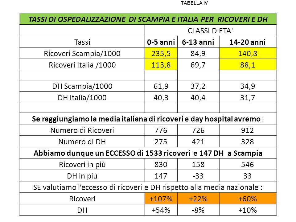 TASSI DI OSPEDALIZZAZIONE DI SCAMPIA E ITALIA PER RICOVERI E DH CLASSI D'ETA' Tassi0-5 anni6-13 anni14-20 anni Ricoveri Scampia/1000235,584,9140,8 Ric