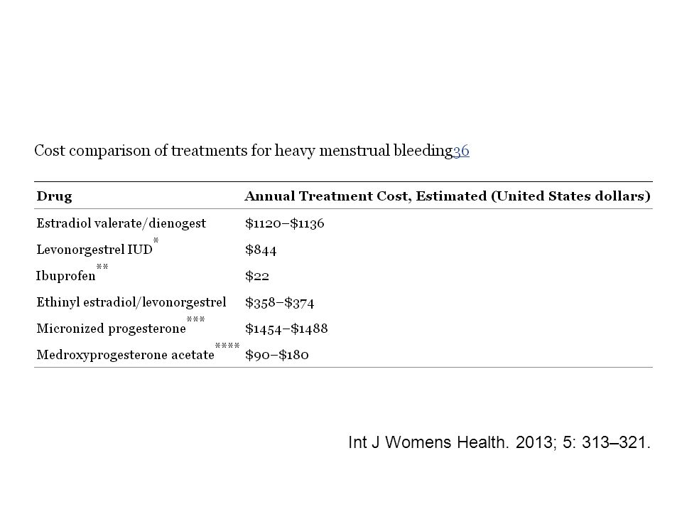 Int J Womens Health. 2013; 5: 313–321.