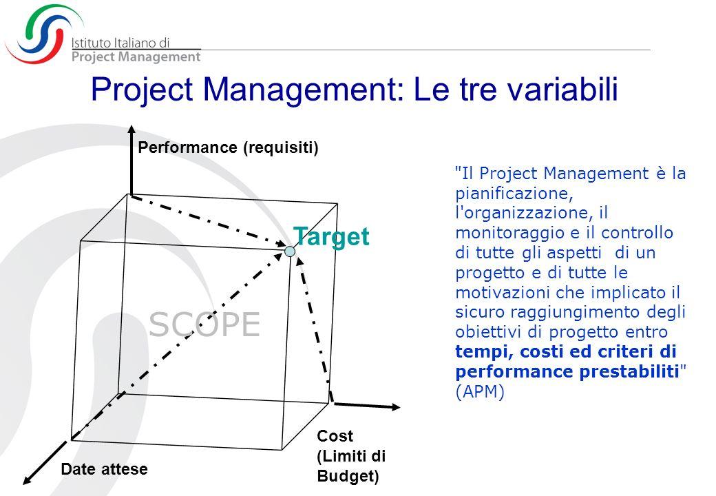 Dalla WBS al Gantt 1.01 - Hold requirements meeting 1 - Requirements Definition and High level design Task elementari per Gantt