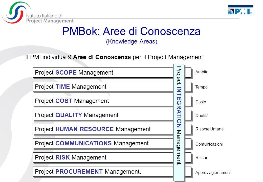 PlanDo CheckAct Ciclo di Deming Processi di Monitoraggio e Controllo Processi di Pianificazione Processi di Esecuzione Processi di Avvio Processi di Chiusura Gruppi di processi di Project Management Da cui Processi di Project Management