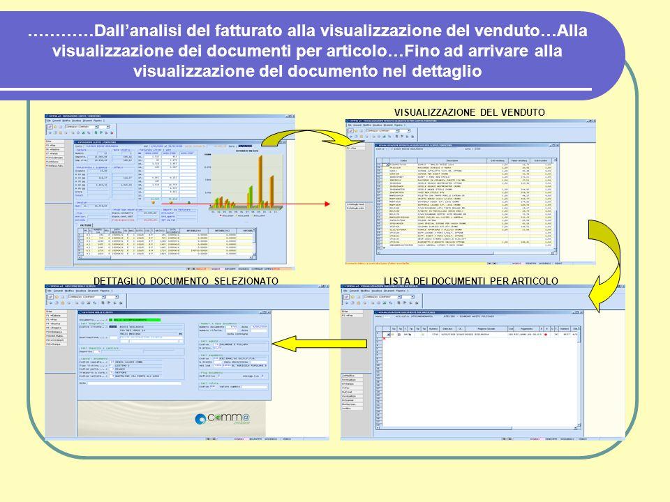 …………Dallanalisi del fatturato alla visualizzazione del venduto…Alla visualizzazione dei documenti per articolo…Fino ad arrivare alla visualizzazione d