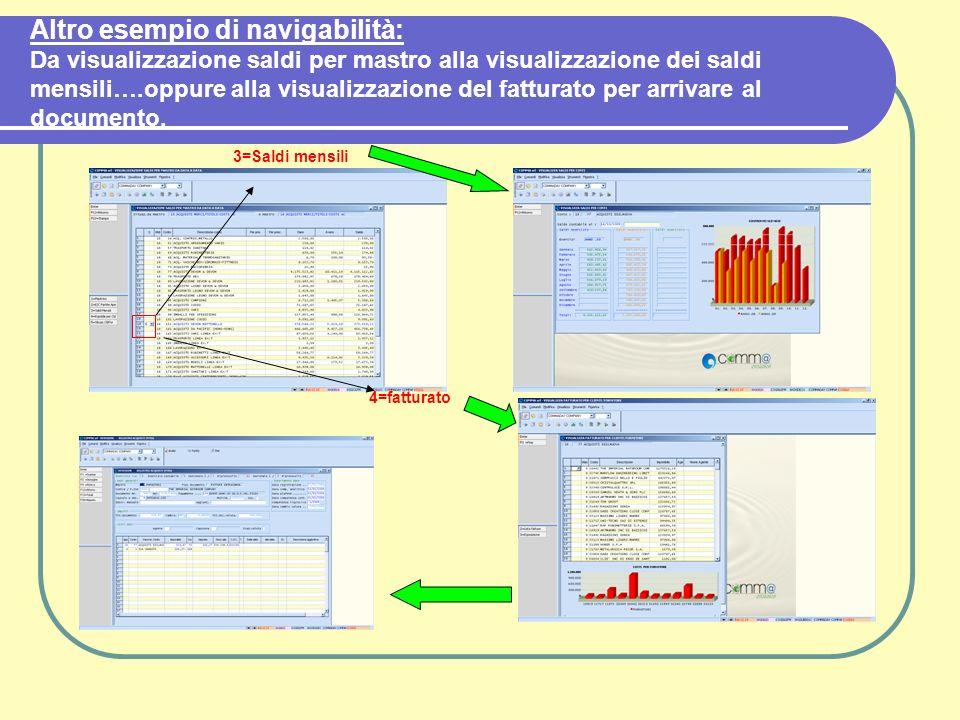 Altro esempio di navigabilità: Da visualizzazione saldi per mastro alla visualizzazione dei saldi mensili….oppure alla visualizzazione del fatturato per arrivare al documento.