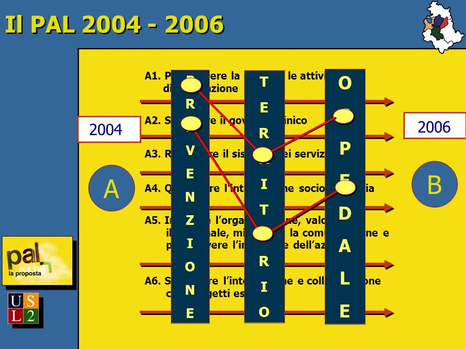 Il PAL 2004 - 2006 A1. Promuovere la salute e le attività di prevenzione A2. Sostenere il governo clinico A3. Rafforzare il sistema dei servizi A4. Qu