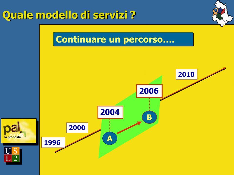 Quale modello di servizi Continuare un percorso…. 1996 2000 2010 2004 2006 A B