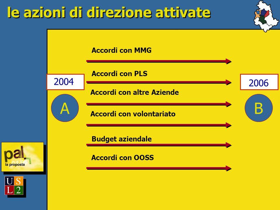 A 2004 le azioni di direzione attivate B 2006 Accordi con MMG Accordi con PLS Accordi con altre Aziende Accordi con volontariato Accordi con OOSS Budg
