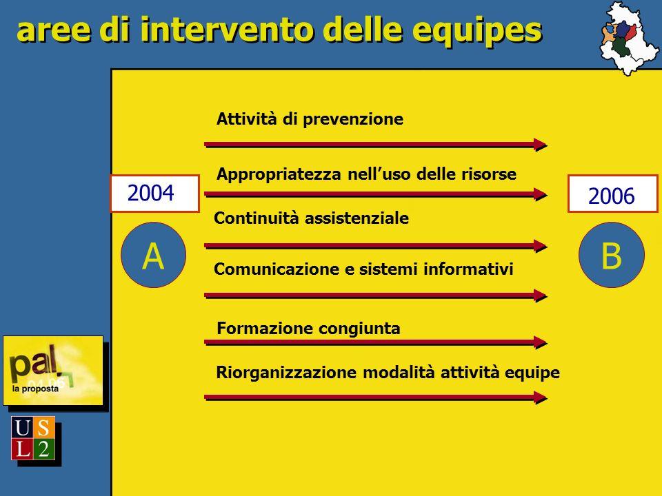 A 2004 aree di intervento delle equipes B 2006 Attività di prevenzione Appropriatezza nelluso delle risorse Continuità assistenziale Comunicazione e s