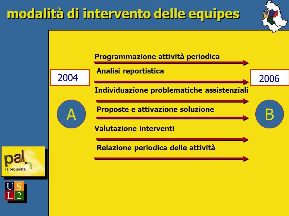 A 2004 modalità di intervento delle equipes B 2006 Programmazione attività periodica Analisi reportistica Individuazione problematiche assistenziali Proposte e attivazione soluzione Relazione periodica delle attività Valutazione interventi