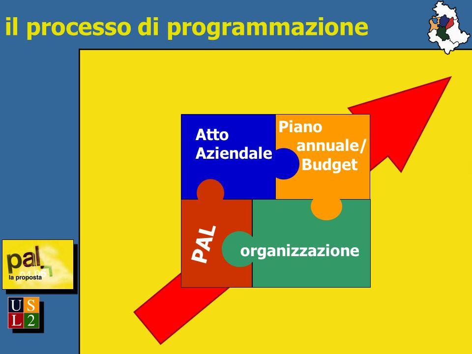 Atto Aziendale organizzazione Piano annuale/ Budget PAL il processo di programmazione