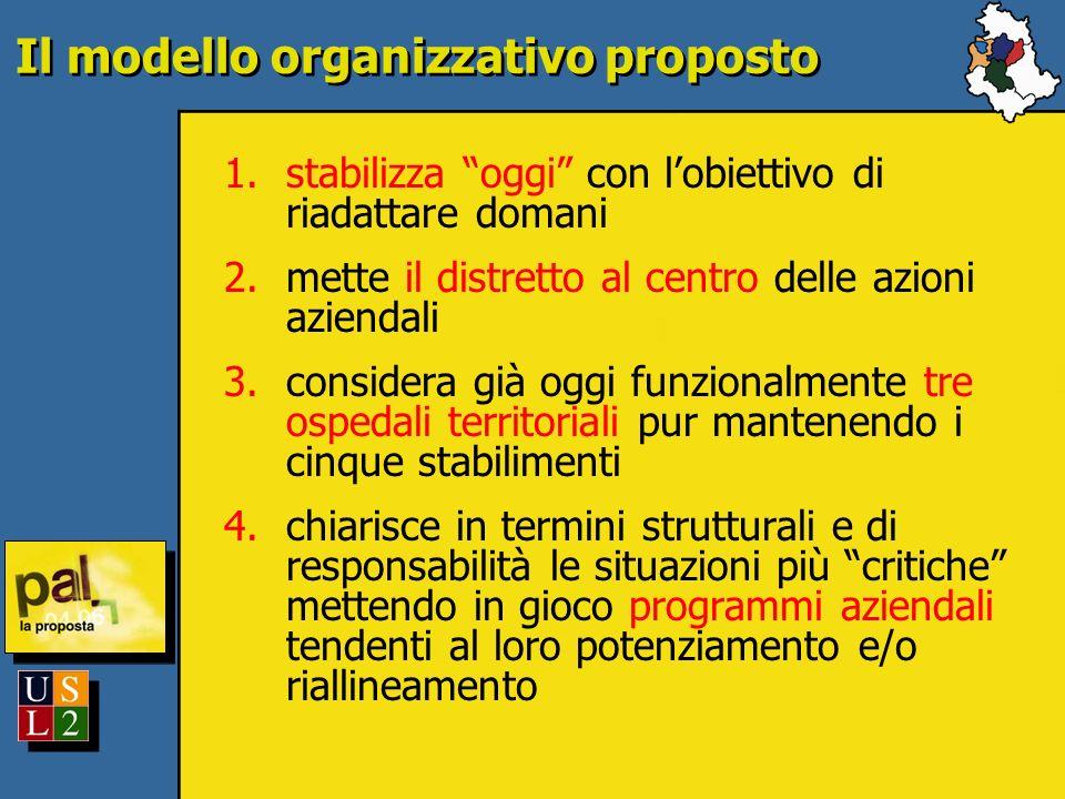 Il modello organizzativo proposto 1.stabilizza oggi con lobiettivo di riadattare domani 2.mette il distretto al centro delle azioni aziendali 3.consid