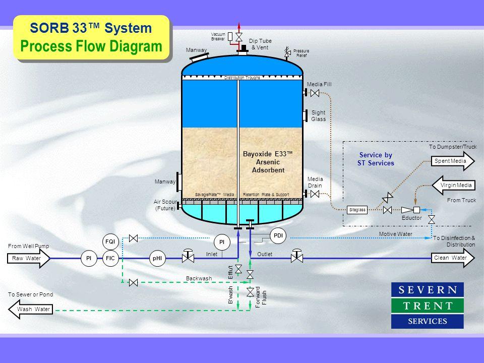 SORB 33 System Process Flow Diagram SORB 33 System Process Flow Diagram Bayoxide E33 Arsenic Adsorbent Distribution Troughs SavagePlate Media Retentio