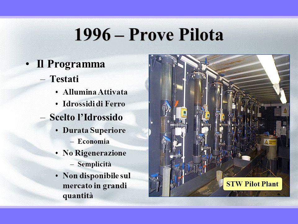 1996 – Prove Pilota Il Programma –Testati Allumina Attivata Idrossidi di Ferro –Scelto lIdrossido Durata Superiore –Economia No Rigenerazione –Semplic